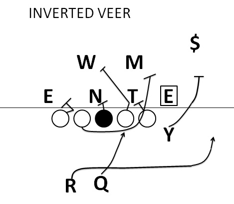 Inverted Veer